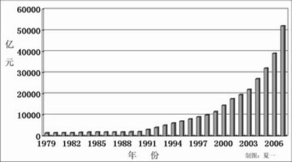 中国2005年的财政支出结构图