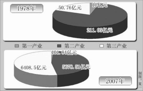 上海市三次产业结构发展变化