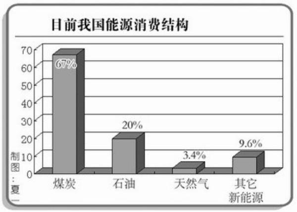 天然气在能源消费结构中的比重将提高