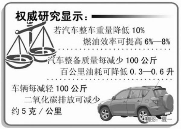 宛如计算机的发展历程一样,产品功能越来越强大,体积、重量却在不断缩减。在全球汽车业关注节能减排的问题时,一个时髦的理念开始引导汽车产业走向新的技术升级阶段轻量化。 在传统观念中,同一级别的汽车越重越安全。但技术专家们再三强调,汽车的重量与安全性没有必然联系。中国汽车技术研究中心主任赵航认为:决定整车安全系数的不是钢板薄厚,先进结构才是关键。车体发生碰撞冲击,钢板厚薄根本不起作用,平面抗冲击能力对安全性基本没有影响。因此,真正安全的车身,轻重不是标准,科学的结构才是最安全的保障。 为什么现在汽车业这