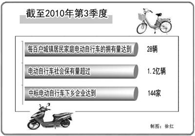 电动自行车社会保有量超过一亿二千万辆