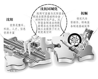 """沈阳与抚顺是沈阳经济区中最早""""十指相扣""""的城市伴侣."""