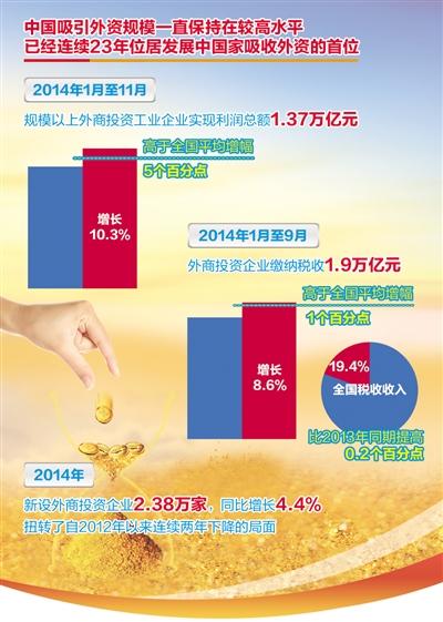 外商对华投资增长动力未减 - 振兴中华 - 振兴中华的博客
