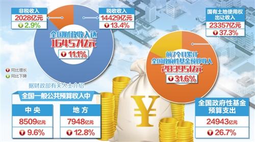 今年以来,全国财政收入平稳较快增长,是经济企稳回升的综合反映,税收增长与经济增长保持协调关系。