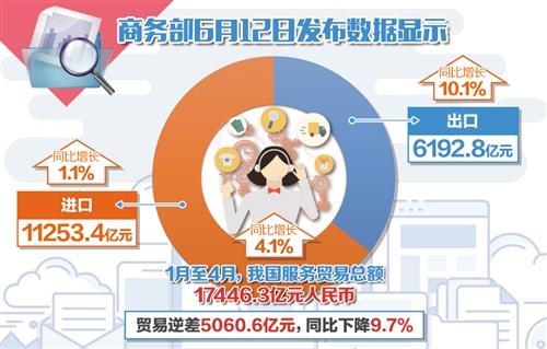 本报北京6月12日讯 记者冯其予报道:商务部12日发布的数据显示,今年1月份至4月份,我国服务贸易总额17446.3亿元,同比增长4.1%。其中,出口6192.8亿元,增长10.1%;进口11253.4亿元,增长1.1%;逆差5060.6亿元,下降9.7%。