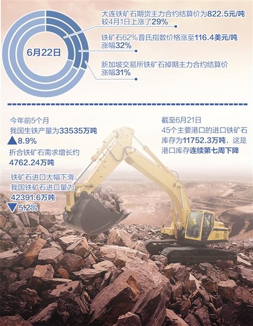 """今年以来现货普氏指数涨幅超50% 铁矿石飙涨该""""甩锅""""期市吗"""
