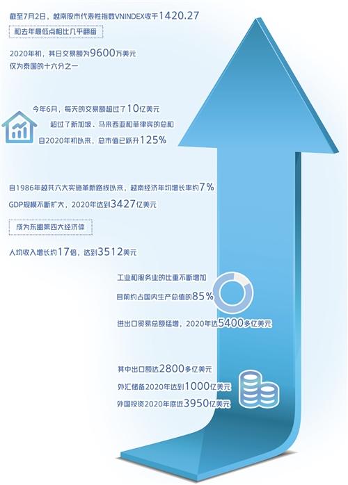 越南股市涨幅罕见